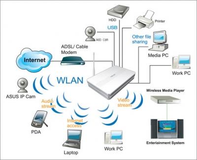 Технология Wifi имеет массу